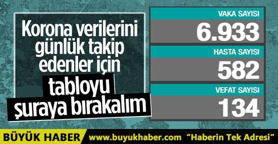 30 Mayıs Türkiye'nin koronavirüs tablosu